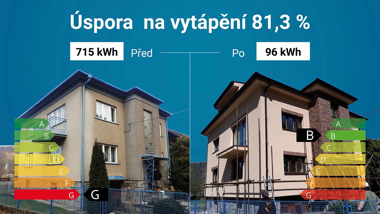 energeticka narocnost budovy zelena usporam opava blazek projekt